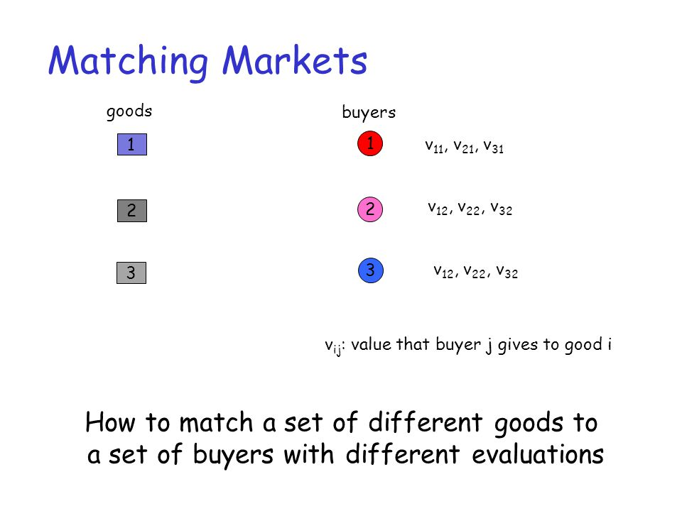 Matching Markets 1 2 3 1 2 3 v 11, v 21, v 31 v 12, v 22, v 32 How to match a set of different goods to a set of buyers with different evaluations v i