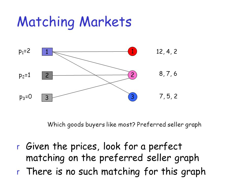 Matching Markets 1 2 3 1 2 3 12, 4, 2 8, 7, 6 7, 5, 2 p 1 =2 p 2 =1 p 3 =0 Which goods buyers like most? Preferred seller graph r Given the prices, lo