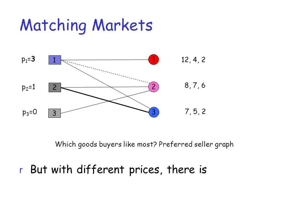 Matching Markets 1 2 3 1 2 3 12, 4, 2 8, 7, 6 7, 5, 2 p1=3p1=3 p 2 =1 p 3 =0 Which goods buyers like most.