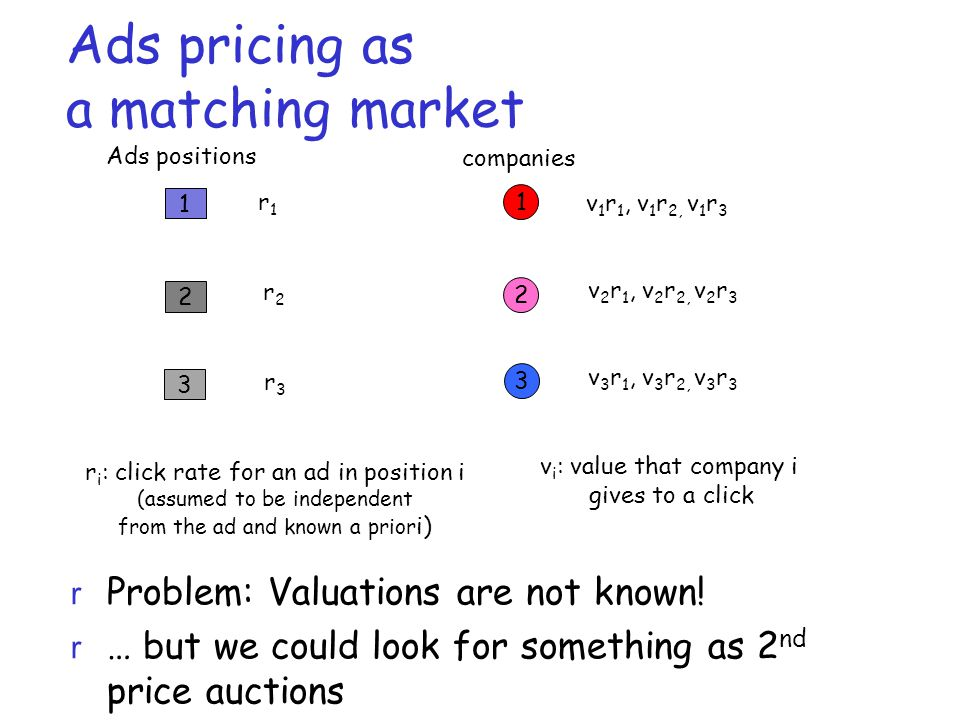 Ads pricing as a matching market 1 2 3 1 2 3 v 1 r 1, v 1 r 2, v 1 r 3 v i : value that company i gives to a click Ads positions companies r1r1 r2r2 r3r3 r i : click rate for an ad in position i (assumed to be independent from the ad and known a prior i) v 2 r 1, v 2 r 2, v 2 r 3 v 3 r 1, v 3 r 2, v 3 r 3 r Problem: Valuations are not known.