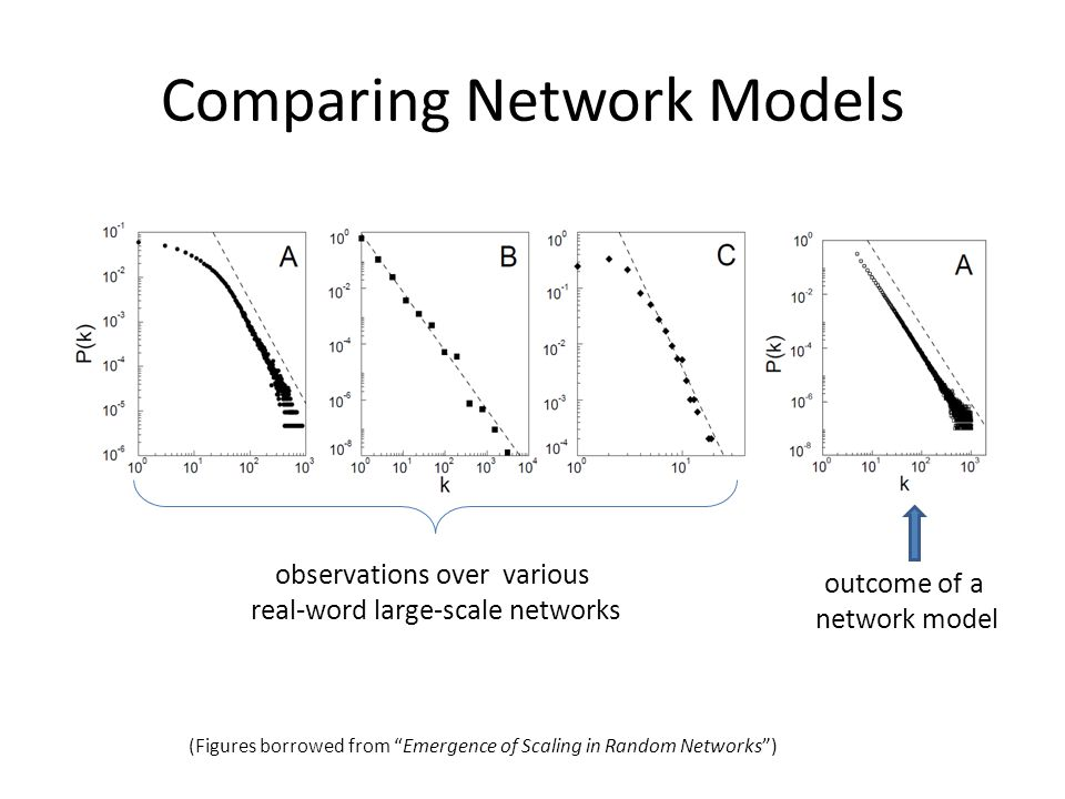 "Comparing Network Models observations over various real-word large-scale networks outcome of a network model (Figures borrowed from ""Emergence of Scal"