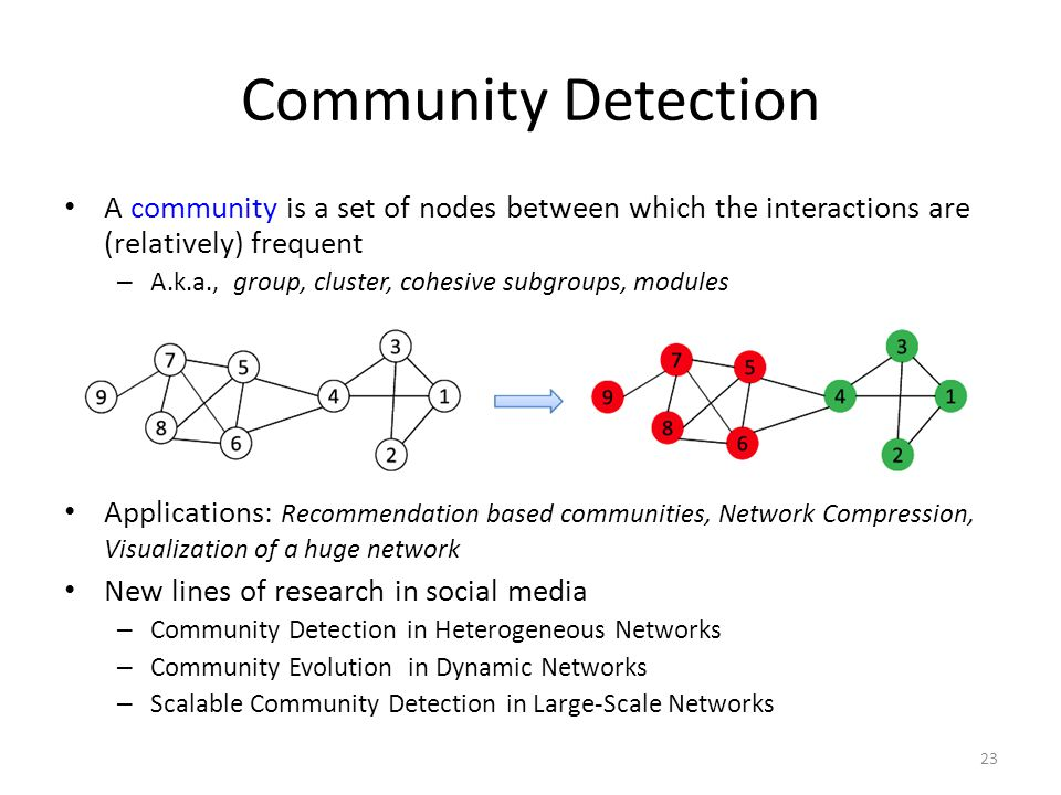 Community Detection A community is a set of nodes between which the interactions are (relatively) frequent – A.k.a., group, cluster, cohesive subgroup