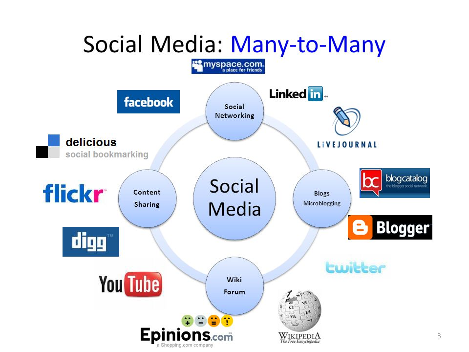 Social Media: Many-to-Many Social Media Social Networking Blogs Microblogging Wiki Forum Content Sharing 3