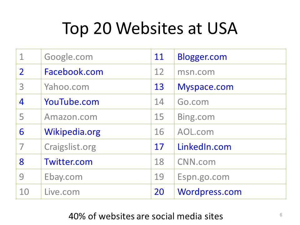 Top 20 Websites at USA 1Google.com11Blogger.com 2Facebook.com12msn.com 3Yahoo.com13Myspace.com 4YouTube.com14Go.com 5Amazon.com15Bing.com 6Wikipedia.org16AOL.com 7Craigslist.org17LinkedIn.com 8Twitter.com18CNN.com 9Ebay.com19Espn.go.com 10Live.com20Wordpress.com 40% of websites are social media sites 6
