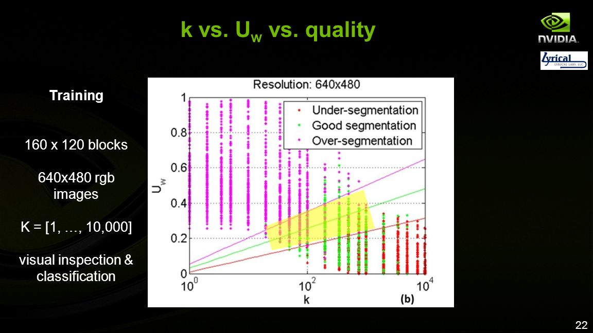 22 k vs. U w vs. quality Training 160 x 120 blocks 640x480 rgb images K = [1, …, 10,000] visual inspection & classification