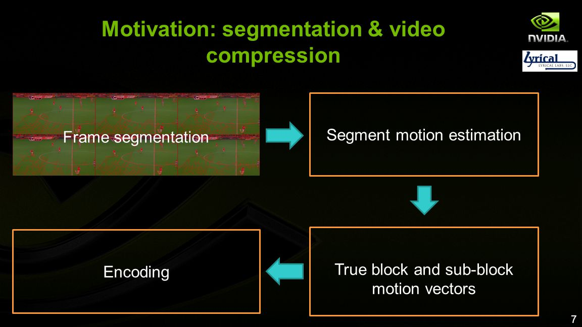 7 Motivation: segmentation & video compression Segment motion estimation Frame segmentation Encoding True block and sub-block motion vectors