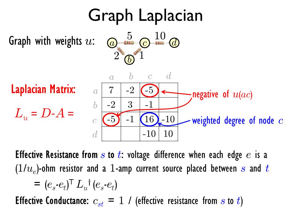 Graph Laplacian L u = D - A = 7-2-5 -23 -516-10 10 a b c d a b cd weighted degree of node c negative of u ( ac ) Graph with weights u : 510 2 1 Laplac