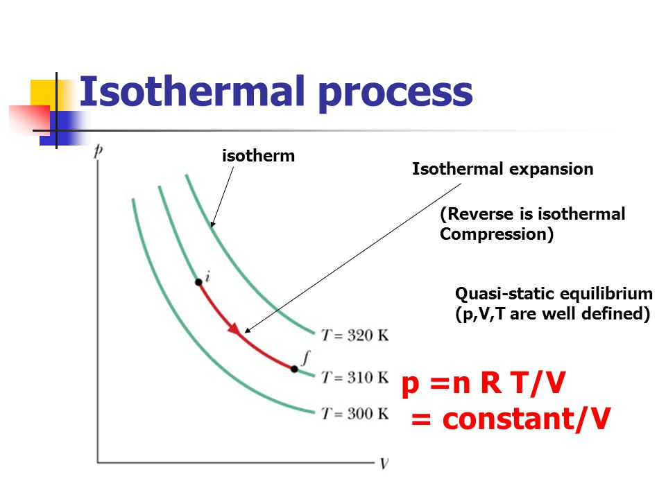 Isothermal process Isothermal expansion (Reverse is isothermal Compression) isotherm Quasi-static equilibrium (p,V,T are well defined) p =n R T/V = co