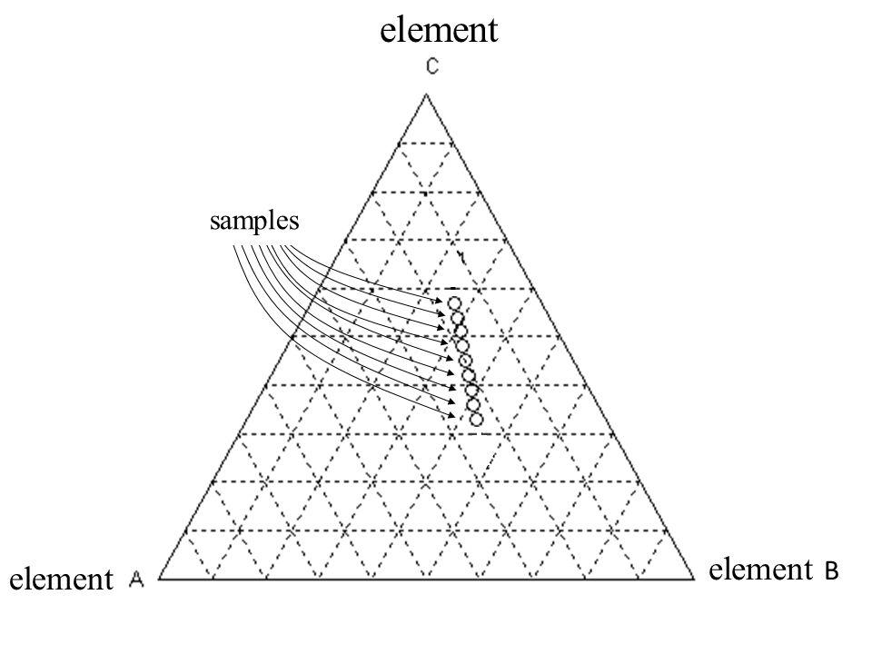 samples element element B