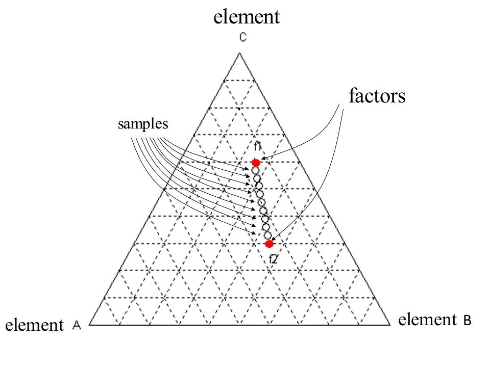 factors samples element element B