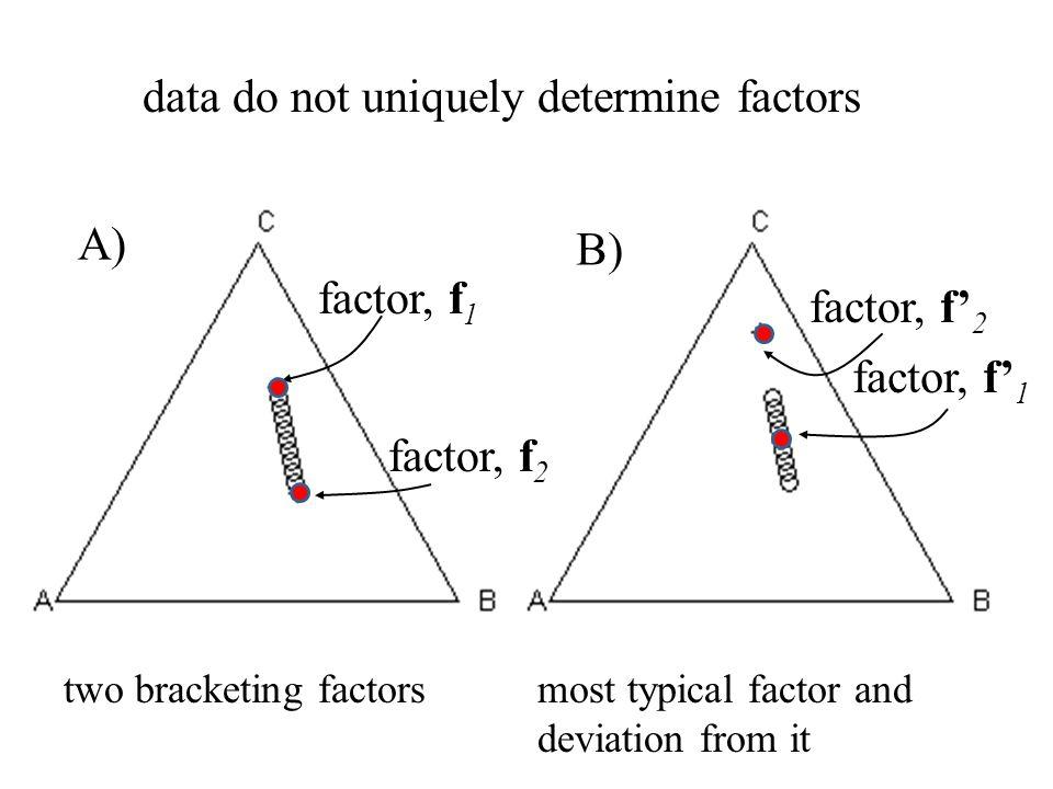 A) B) factor, f' 2 factor, f' 1 factor, f 1 factor, f 2 data do not uniquely determine factors two bracketing factorsmost typical factor and deviation