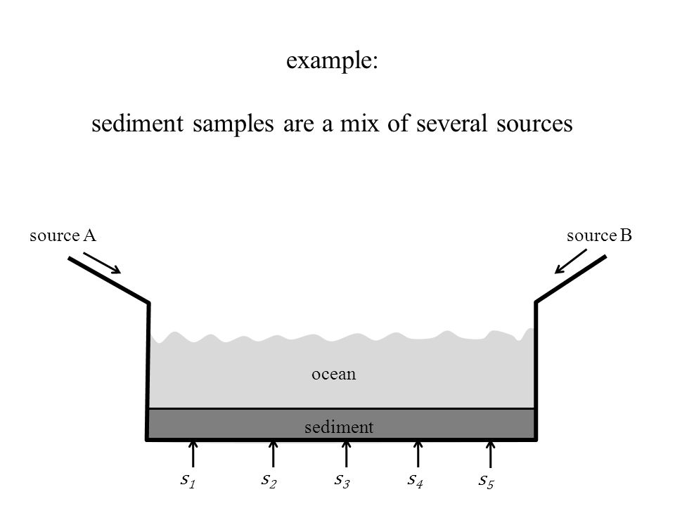 source A ocean sediment source B s4s4 s2s2 s3s3 s1s1 s5s5 example: sediment samples are a mix of several sources