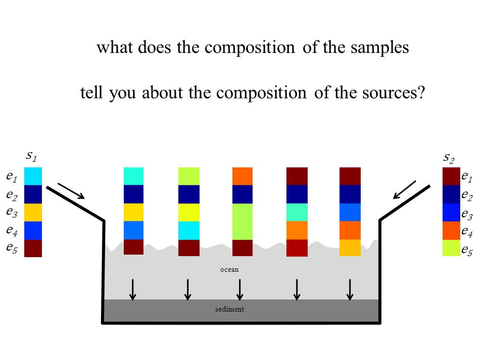 e1e1 e2e2 e3e3 e4e4 e5e5 e1e1 e2e2 e3e3 e4e4 e5e5 s1s1 s2s2 ocean sediment what does the composition of the samples tell you about the composition of the sources?