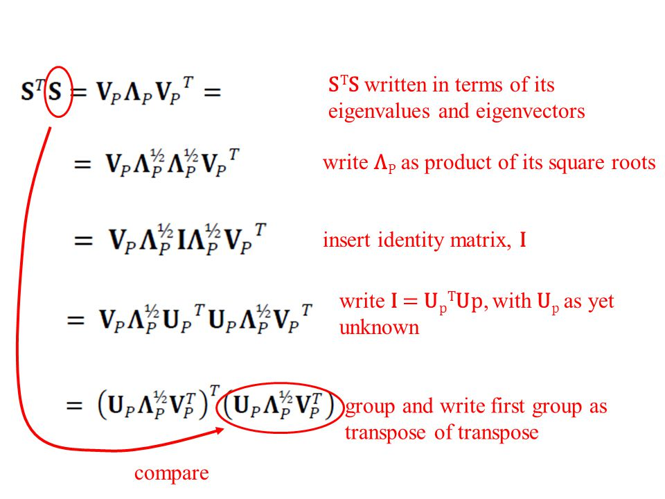 S T S written in terms of its eigenvalues and eigenvectors write Λ P as product of its square roots write I = U p T Up, with U p as yet unknown insert identity matrix, I group and write first group as transpose of transpose compare