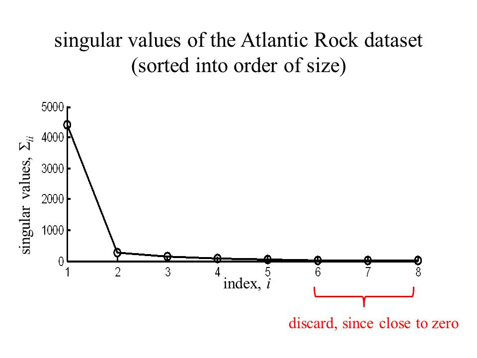 singular values,  ii index, i singular values of the Atlantic Rock dataset (sorted into order of size) discard, since close to zero