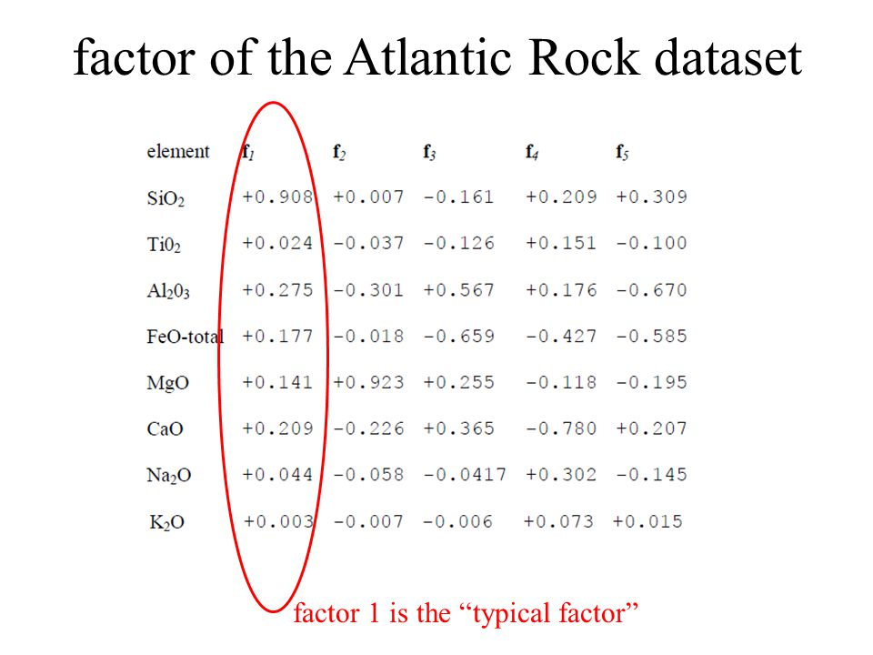 """factor of the Atlantic Rock dataset factor 1 is the """"typical factor"""""""