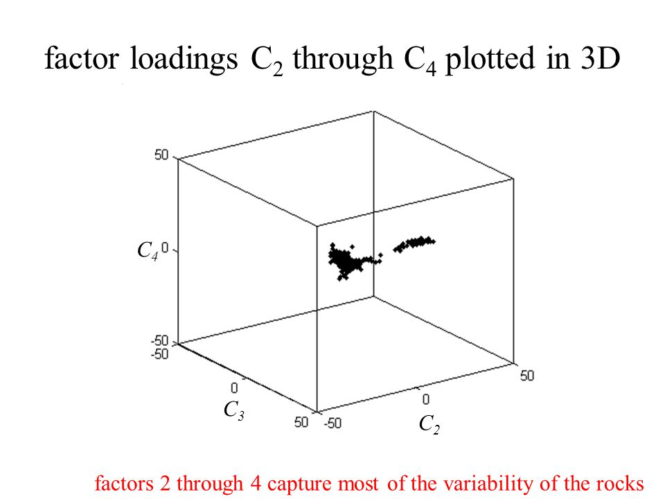 C2C2 C3C3 C4C4 factor loadings C 2 through C 4 plotted in 3D factors 2 through 4 capture most of the variability of the rocks