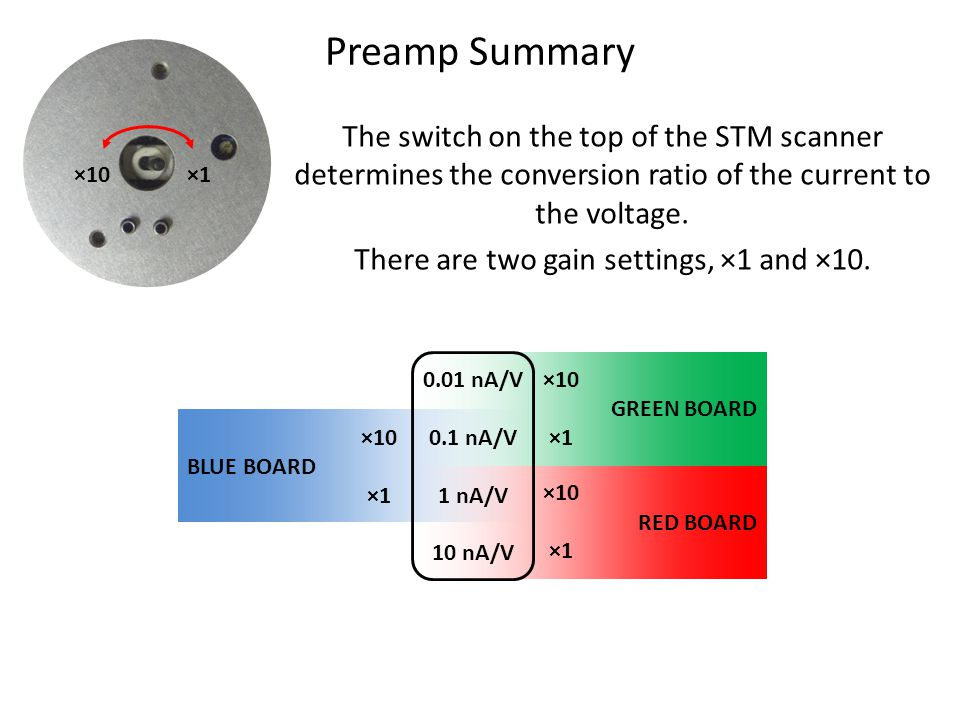 Preamp Summary The switch on the top of the STM scanner determines the conversion ratio of the current to the voltage.