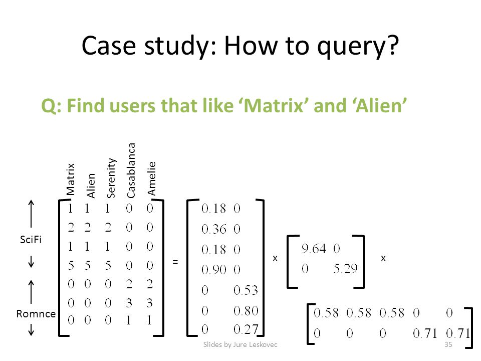 Case study: How to query? Q: Find users that like 'Matrix' and 'Alien' Slides by Jure Leskovec35 = SciFi Romnce xx Matrix Alien Serenity Casablanca Am