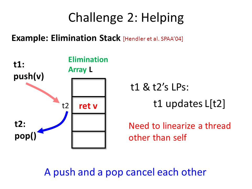 t1: push(v) Elimination Array L t2: pop() t1 & t2's LPs: t1 updates L[t2] t2 A push and a pop cancel each other ret v Challenge 2: Helping [Hendler et al.