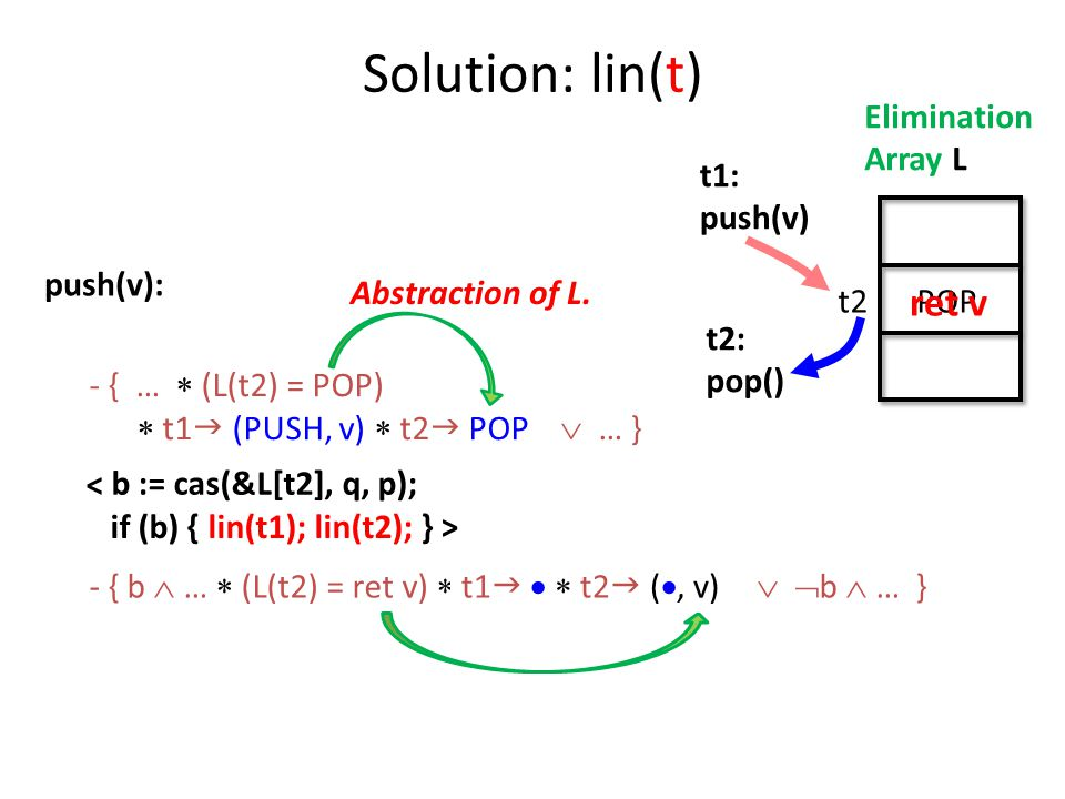 < if (b) { lin(t1); lin(t2); } > push(v): t1: push(v) Elimination Array L t2: pop() t2POP b := cas(&L[t2], q, p); Solution: lin(t) - { …  (L(t2) = POP)  t1  (PUSH, v)  t2  POP  … } - { b  …  (L(t2) = ret v)  …   b  … } ret v Abstraction of L.