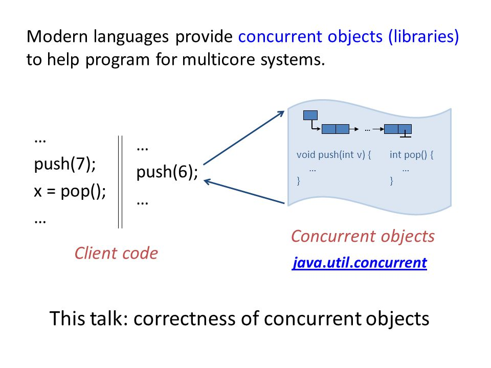 This talk: correctness of concurrent objects … push(7); x = pop(); … push(6); … Client code Concurrent objects java.util.concurrent void push(int v) { … } … int pop() { … } Modern languages provide concurrent objects (libraries) to help program for multicore systems.