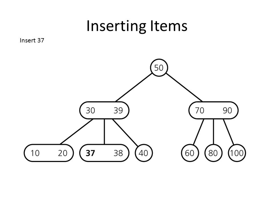 Inserting Items Insert 36 insert in leaf divide leaf and move middle value up to parent overcrowded node