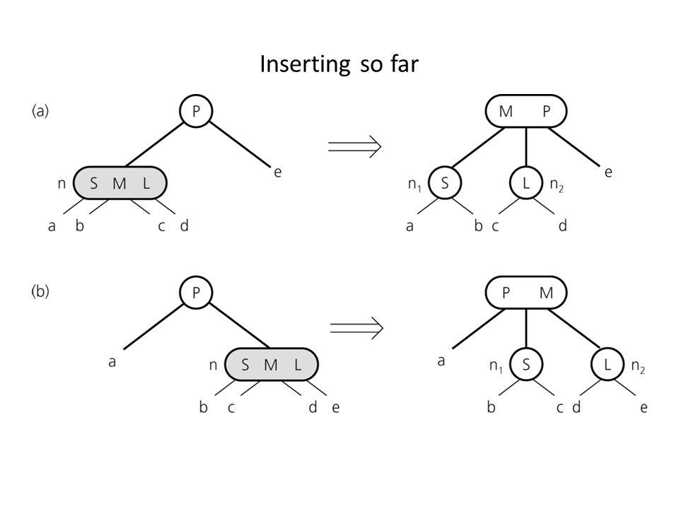 Inserting Items How do we insert 32?