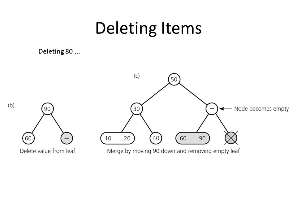Deleting Items Deleting 80...