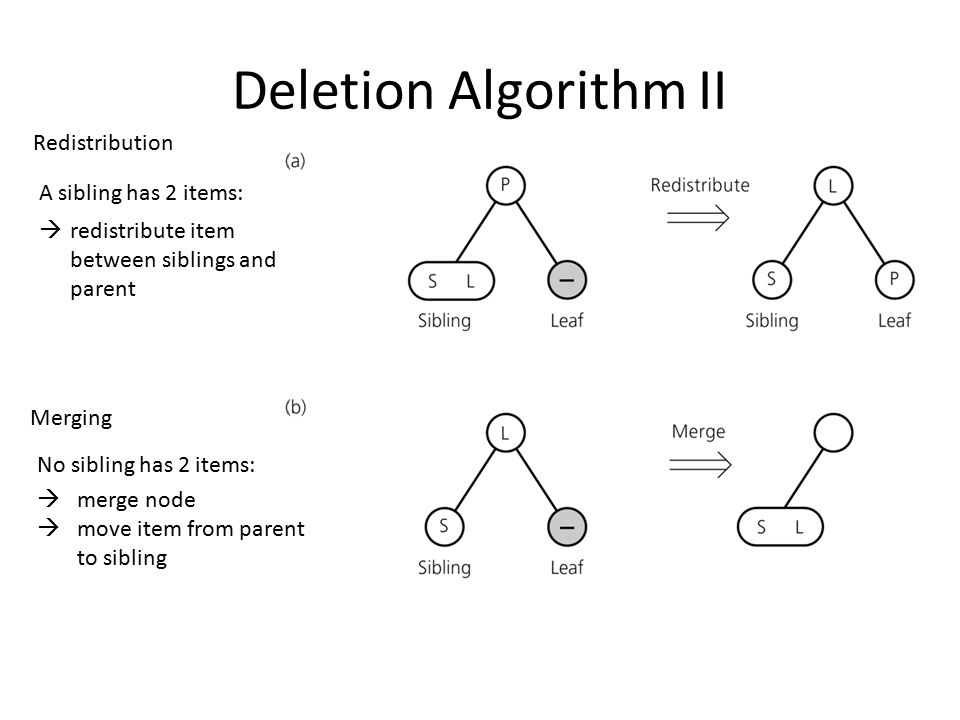 Deletion Algorithm II A sibling has 2 items:  redistribute item between siblings and parent No sibling has 2 items:  merge node  move item from par