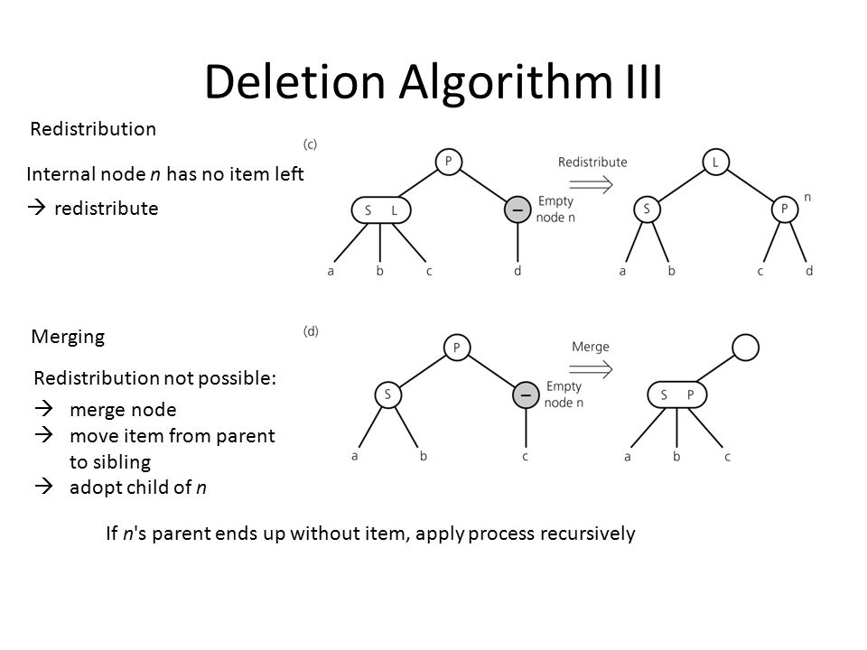 Deletion Algorithm III Internal node n has no item left  redistribute Redistribution not possible:  merge node  move item from parent to sibling 