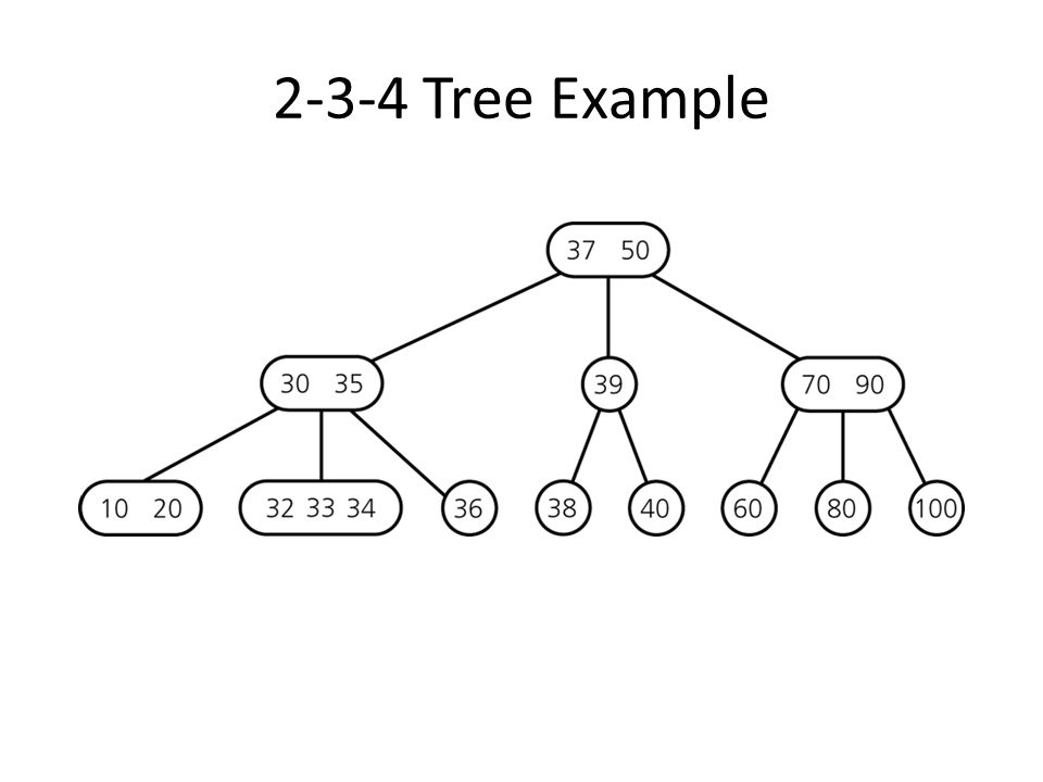 2-3-4 Tree: Insertion Insertion procedure: similar to insertion in 2-3 trees items are inserted at the leafs since a 4-node cannot take another item, 4-nodes are split up during insertion process Strategy on the way from the root down to the leaf: split up all 4-nodes on the way  insertion can be done in one pass (remember: in 2-3 trees, a reverse pass might be necessary)