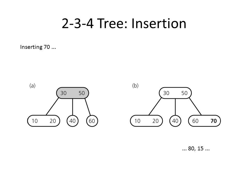 2-3-4 Tree: Insertion Inserting 80, 15...... 90...
