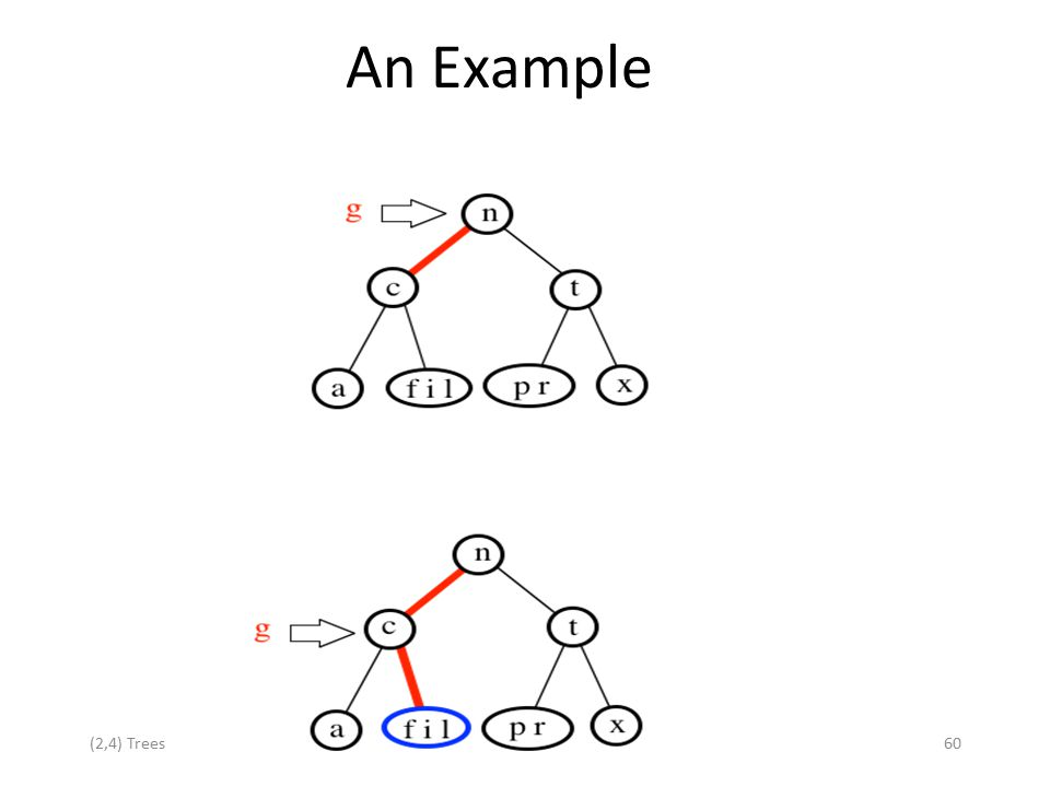 (2,4) Trees60 An Example