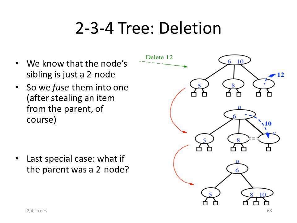 (2,4) Trees68 We know that the node's sibling is just a 2-node So we fuse them into one (after stealing an item from the parent, of course) Last speci
