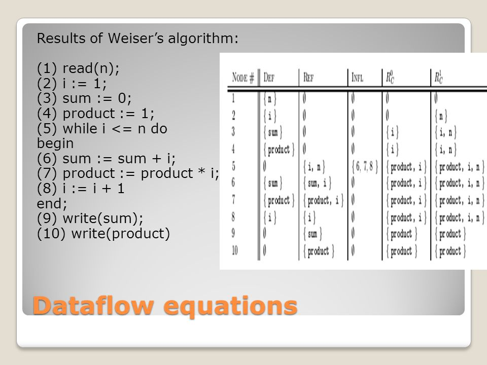 Dataflow equations Results of Weiser's algorithm: (1) read(n); (2) i := 1; (3) sum := 0; (4) product := 1; (5) while i <= n do begin (6) sum := sum + i; (7) product := product * i; (8) i := i + 1 end; (9) write(sum); (10) write(product)