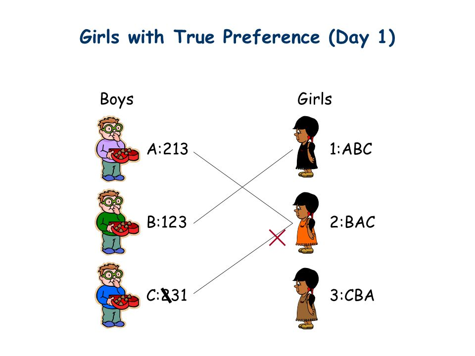 Girls with True Preference (Day 1) Boys A:213 B:123 C:231 1:ABC 2:BAC 3:CBA Girls