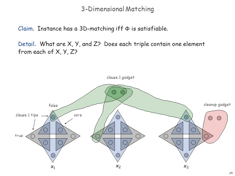 25 3-Dimensional Matching Claim. Instance has a 3D-matching iff  is satisfiable.