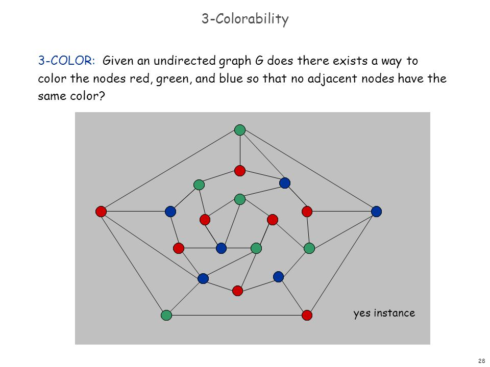 28 3-Colorability 3-COLOR: Given an undirected graph G does there exists a way to color the nodes red, green, and blue so that no adjacent nodes have the same color.