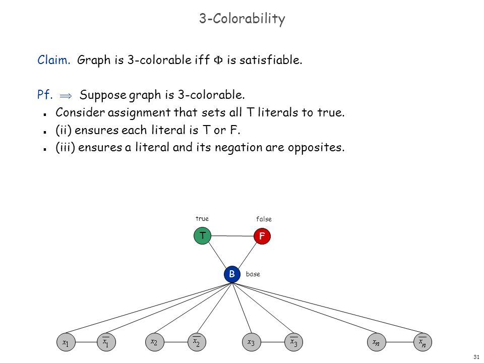 31 3-Colorability Claim. Graph is 3-colorable iff  is satisfiable.