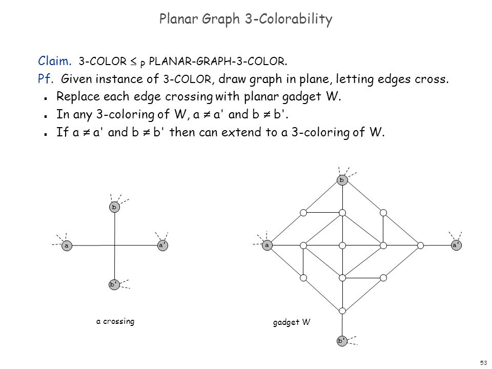 53 Planar Graph 3-Colorability Claim. 3-COLOR  P PLANAR-GRAPH-3-COLOR.
