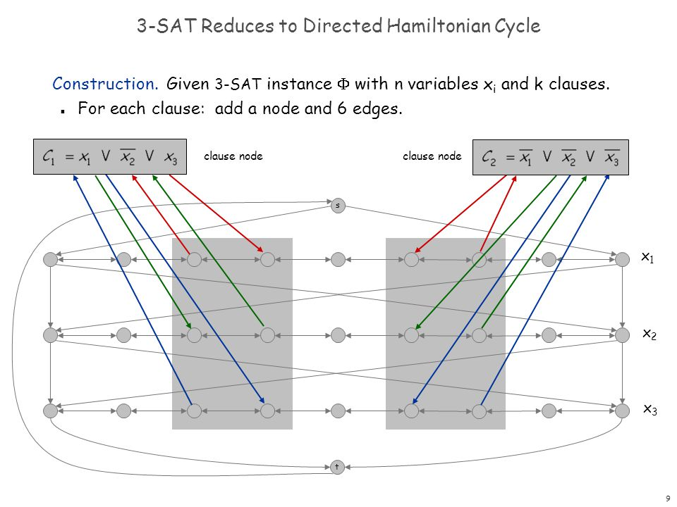 9 3-SAT Reduces to Directed Hamiltonian Cycle Construction.