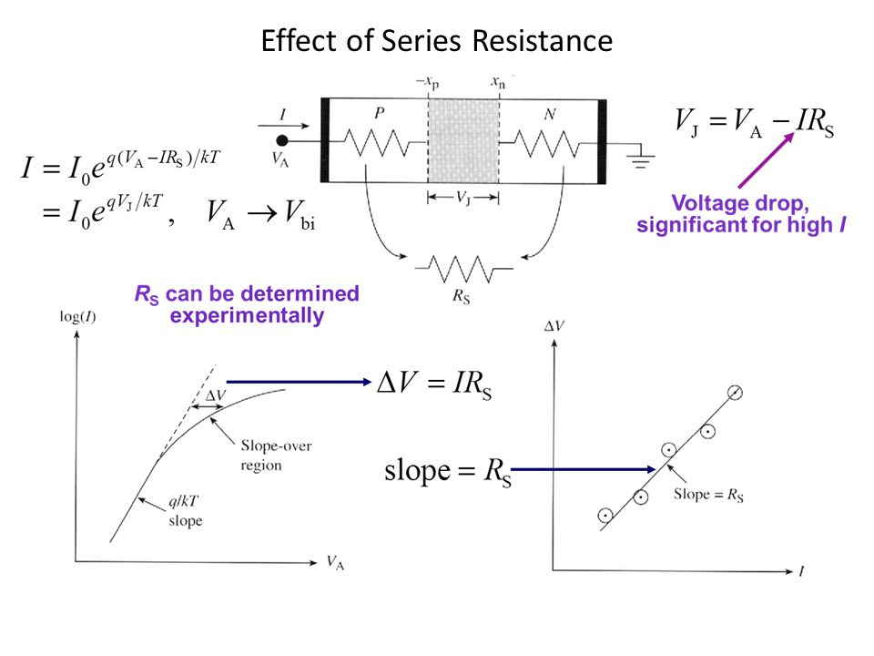 Effect of Series Resistance