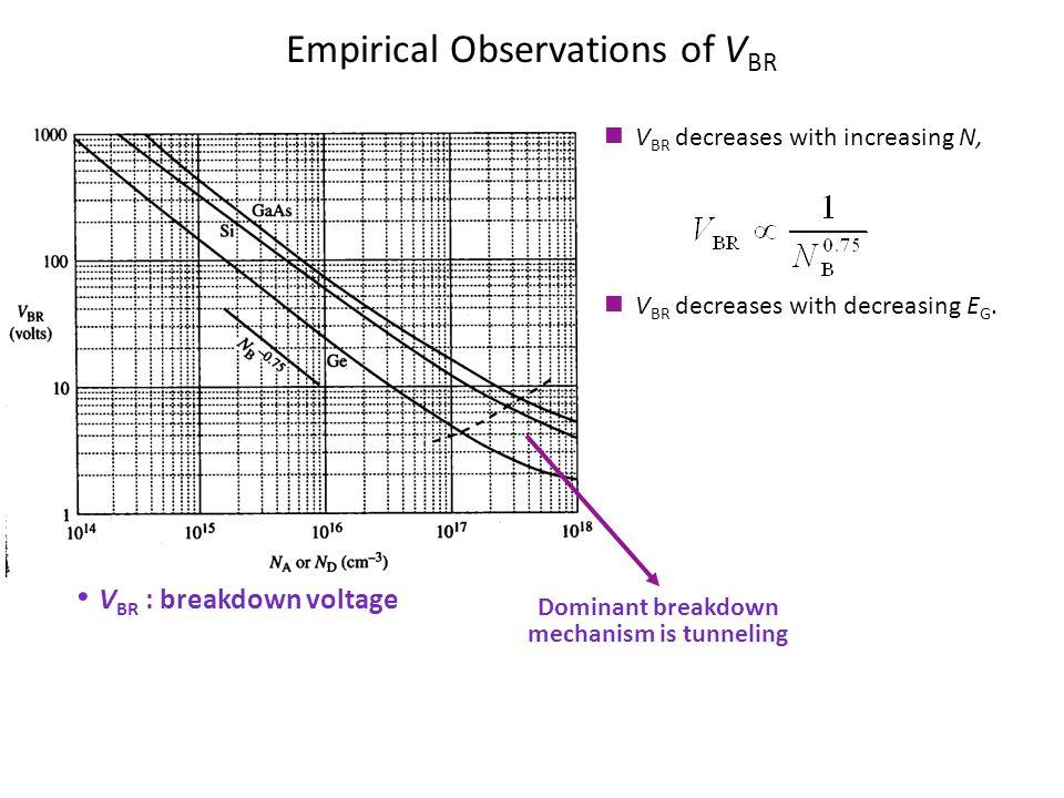 Empirical Observations of V BR Dominant breakdown mechanism is tunneling V BR : breakdown voltage V BR decreases with increasing N, V BR decreases wit