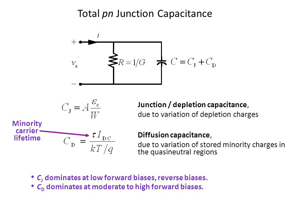 Total pn Junction Capacitance Junction / depletion capacitance, due to variation of depletion charges Diffusion capacitance, due to variation of stored minority charges in the quasineutral regions Minority carrier lifetime C J dominates at low forward biases, reverse biases.