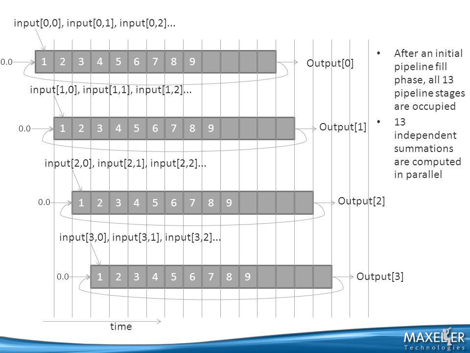 123456789 123456789 123456789 123456789 Output[0] input[0,0], input[0,1], input[0,2]...