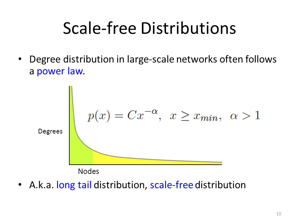 Scale-free Distributions Degree distribution in large-scale networks often follows a power law. Nodes A.k.a. long tail distribution, scale-free distri