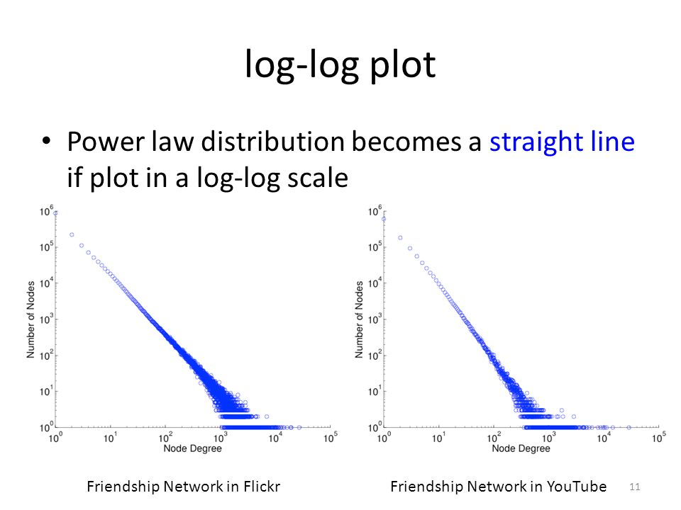 log-log plot Power law distribution becomes a straight line if plot in a log-log scale 11 Friendship Network in FlickrFriendship Network in YouTube
