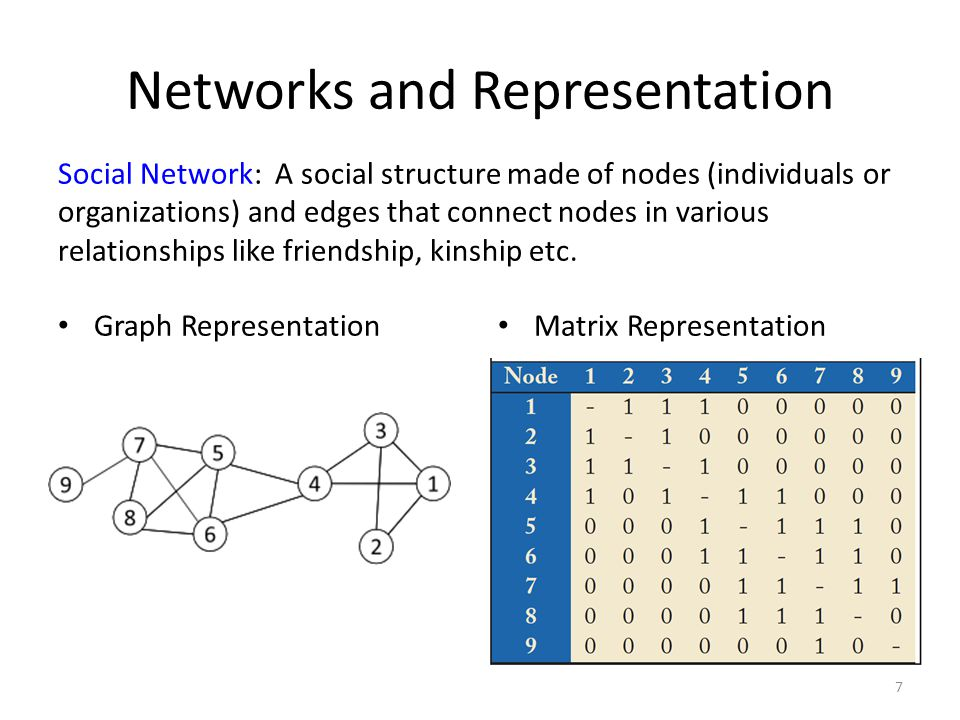 Networks and Representation Graph Representation Matrix Representation 7 Social Network: A social structure made of nodes (individuals or organization