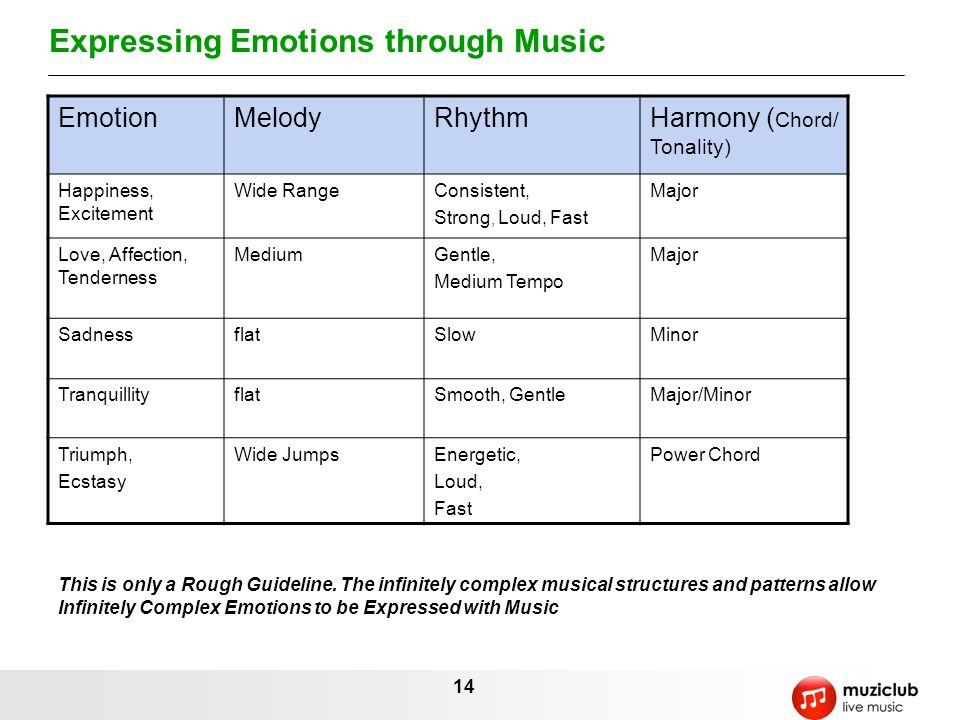 14 Expressing Emotions through Music EmotionMelodyRhythmHarmony ( Chord/ Tonality) Happiness, Excitement Wide RangeConsistent, Strong, Loud, Fast Major Love, Affection, Tenderness MediumGentle, Medium Tempo Major SadnessflatSlowMinor TranquillityflatSmooth, GentleMajor/Minor Triumph, Ecstasy Wide JumpsEnergetic, Loud, Fast Power Chord This is only a Rough Guideline.